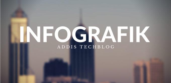 Infografik-Addis-techblog-fb