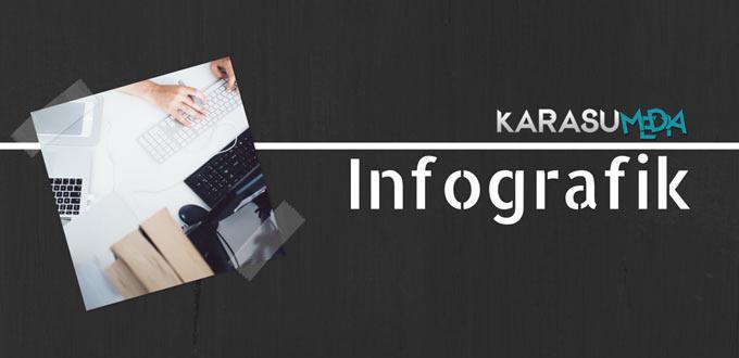 Karasumedia Infografik | Social Media, Facebook, Twitter, Internet